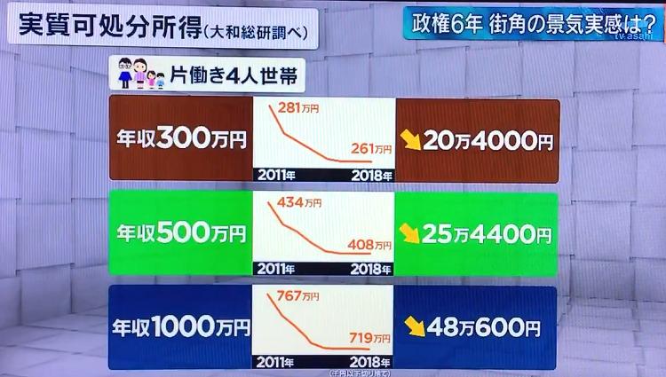 가처분소득 아베집권 6주년! 일본 최장 호경기? 기업에 임금인상 압박