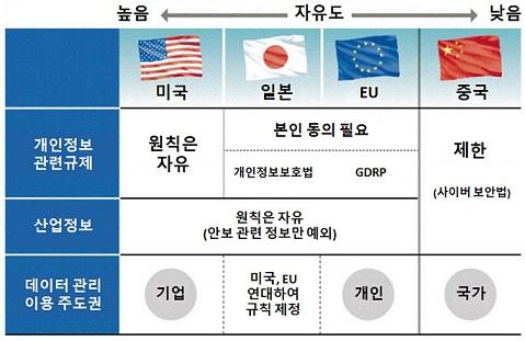 국가간 데이터이전 자유도 디지털 자산 패권 경쟁! 일본 국제 데이터 유통권 구축