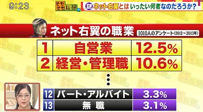 넷우익 직업 SNS에서 활동하는 일본의 넷우익 정체! 한국, 중국, 아사히신문 싫어