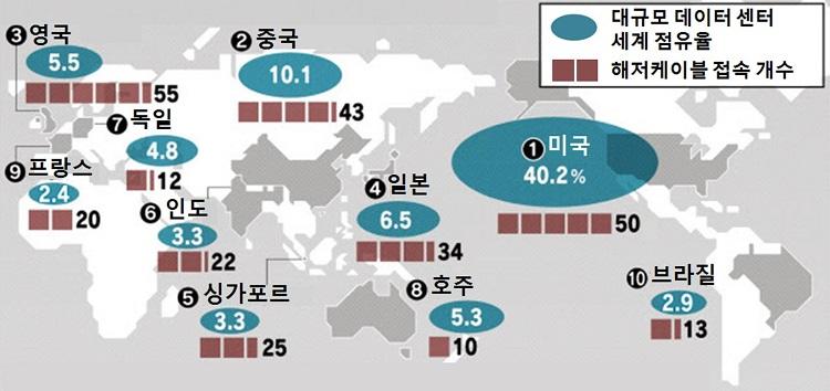 데이터 인프라지도 디지털 자산 패권 경쟁! 일본 국제 데이터 유통권 구축
