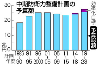 방위비예산 일본 방위대강 의결! 항공모함 추가 건조 가능성 제기