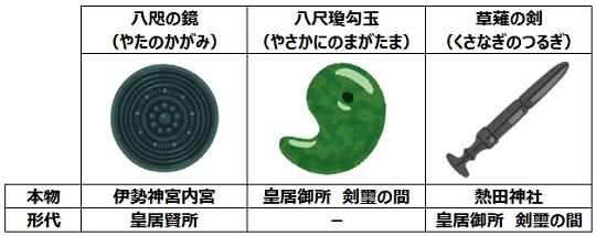 삼종신기三種の神器 X 마스 악몽, 일본 주가폭락! 금융완화정책 유지와 이자나기경기