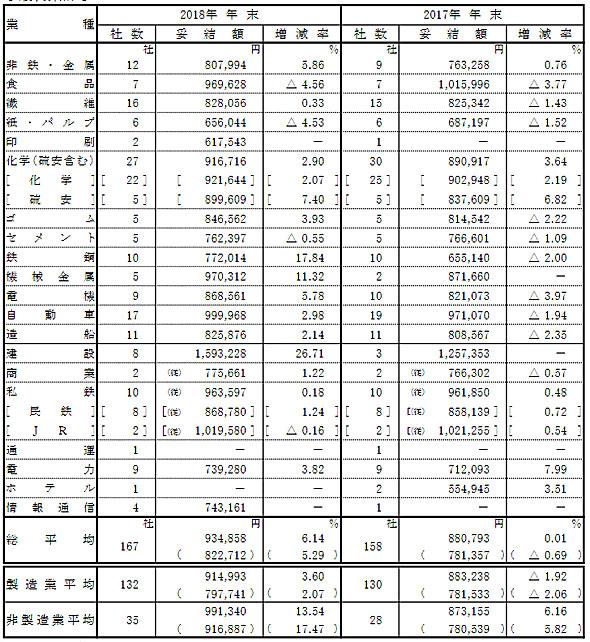일본상여금 일본 대기업 겨울 상여금 역대 최고! 평균 93만엔대