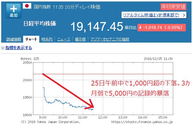 일본증시 주가폭락 X 마스 악몽, 일본 주가폭락! 금융완화정책 유지와 이자나기경기