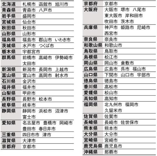 중추중핵도시82 일본정부 도쿄 인구집중 방지 82개 중추중핵도시 선정
