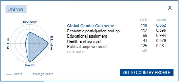 Global Gender Gap japan 한일 남녀 불평등 여전! 젠더갭지수(성격차지수) 2018년판