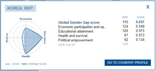 Global Gender Gap 한일 남녀 불평등 여전! 젠더갭지수(성격차지수) 2018년판