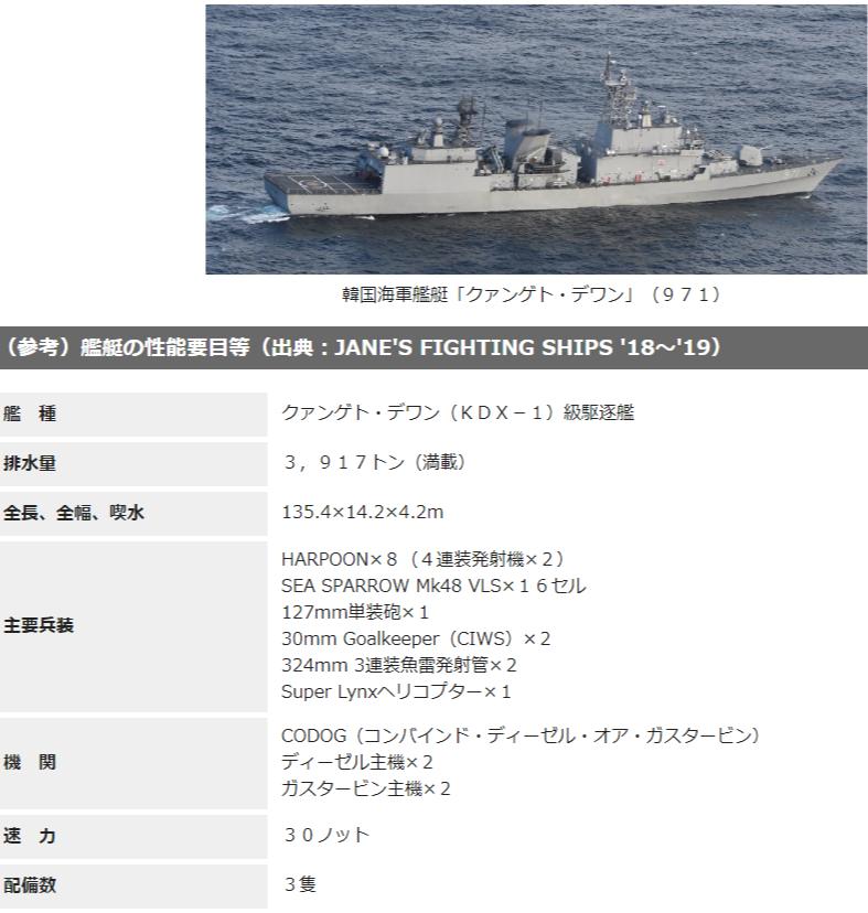 Gwanggaeto the Great class destroyer 사격관제 레이더 P1초계기 조준과 일본의 반론! 우발적 사고 가능성