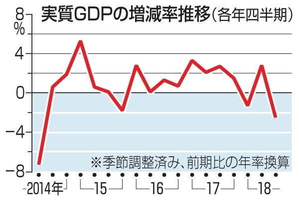 japan gdp flow 일본정부 2019년 실질 GDP 1.3% 성장 전망