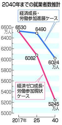 경제성장취업자 여성 및 노인의 경제활동 저조하면 취업자 급감! OECD의 일본 리포트