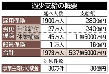 과소지급 근로통계 조작한 일본 후생노동성, 자료 일부 파기