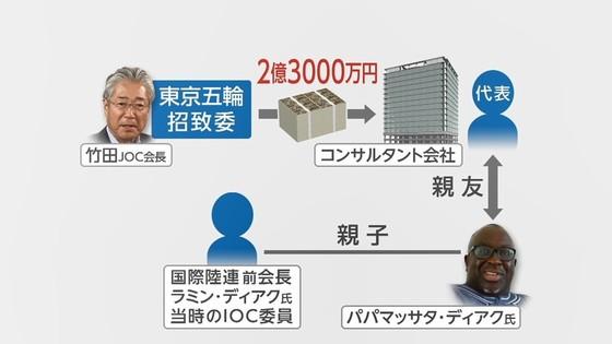 도쿄올림픽 뇌물 뇌물 의혹 도쿄올림픽 유치전! 아베와 일본 IOC위원의 스피치