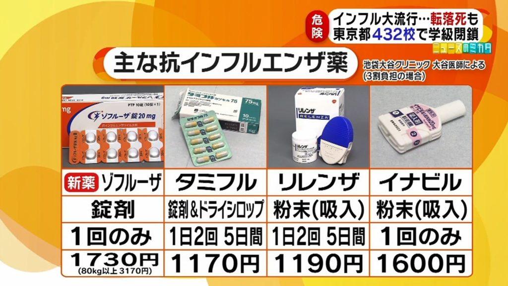 독감치료제 1024x577 일본 인플루엔자 환자 200만명! 의식장애, 독감약 복용 후 이상행동