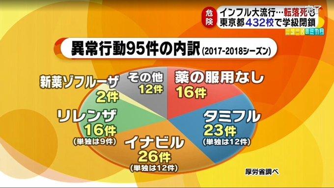 독감 이상행동 일본 인플루엔자 환자 200만명! 의식장애, 독감약 복용 후 이상행동