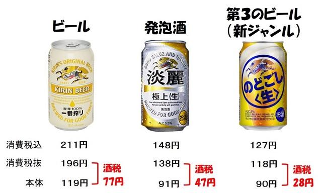 맥주세금 일본 맥주 판매량 역대 최저! 제3의 맥주, 츄하이, 하이볼 인기