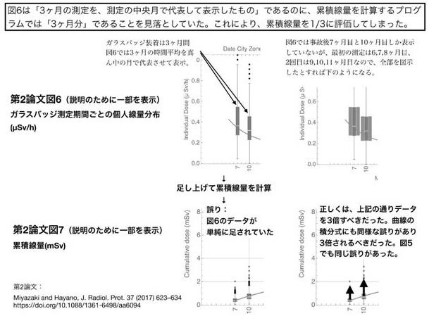 방사능 논문조작 후쿠시마 원전사고 지역 주민의 방사능 피폭량 축소 논문 들통