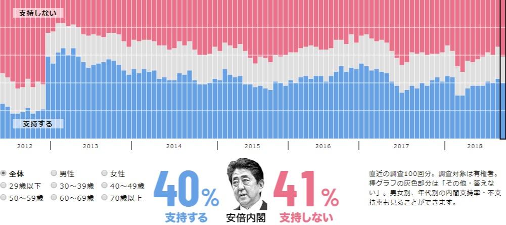 아베지지율12 아사히신문 여론조사 아베지지율 43%, 한일문제 대응 48%부정적