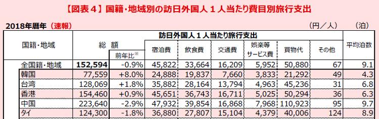 일본여행경비 2018년 일본여행 한국인 소비액 5조 8천억원으로 8%증가