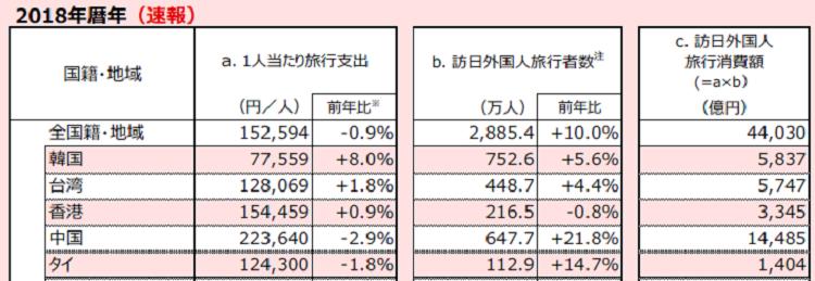 일본여행소비액 2018년 일본여행 한국인 소비액 5조 8천억원으로 8%증가