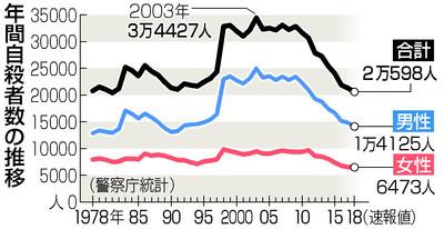 일본자살자 일본 자살자 9년 연속 감소! 2018년 자살사망률 16.3명