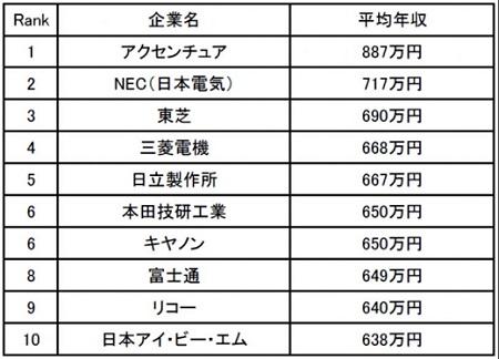 일본 30대 연봉 30대 최고 연봉 일본기업은? 외국계 액센츄어! NEC, 도시바 상위권