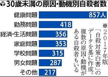 자살원인 일본 자살자 9년 연속 감소! 2018년 자살사망률 16.3명