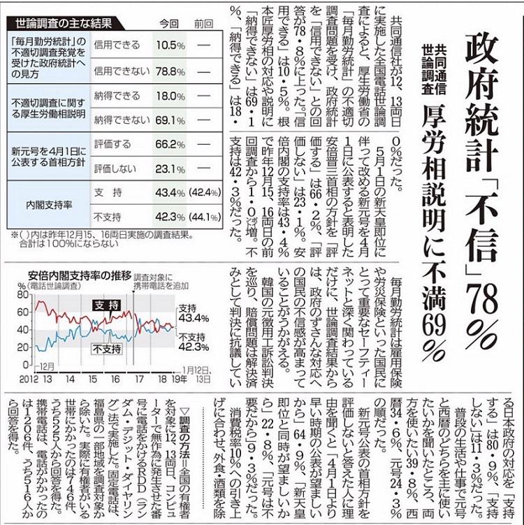 징용공 아베지지율 근로통계 조작 일본정부 불신 78%! 아베내각 지지율은?