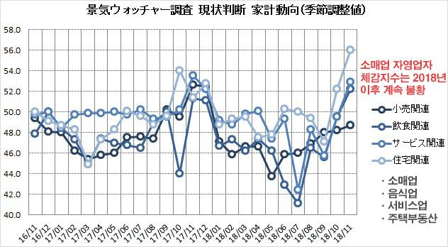 체감경기지수 일본인들의 체감경기 3개월만에 악화