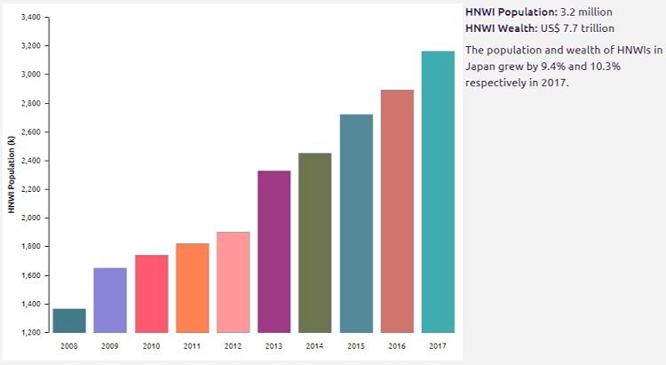 Japan – World Wealth Report 일본의 부유층(HNWI)의 금융자산 아시아 1위! 중국 맹추격