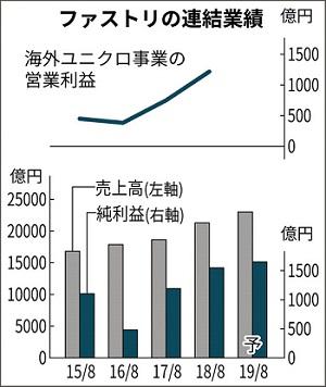 UNIQLO INCOME 일본 유니클로 운영 패스트리 18년 4분기 순이익 6%감소