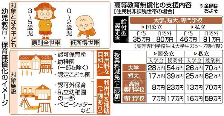 대학교육 무상화 일본, 유아 무상교육 및 대학생 급부형 장학금! 조선학교 유치원 제외