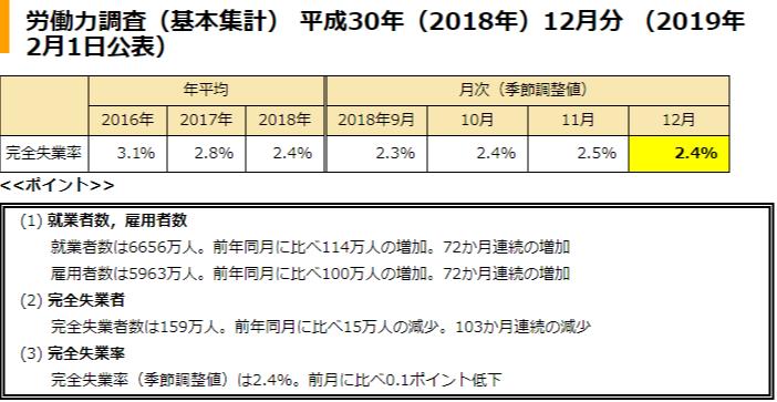 완전실업률12 일본 12월 완전실업률 2.4%, 전월 대비 0.1%하락