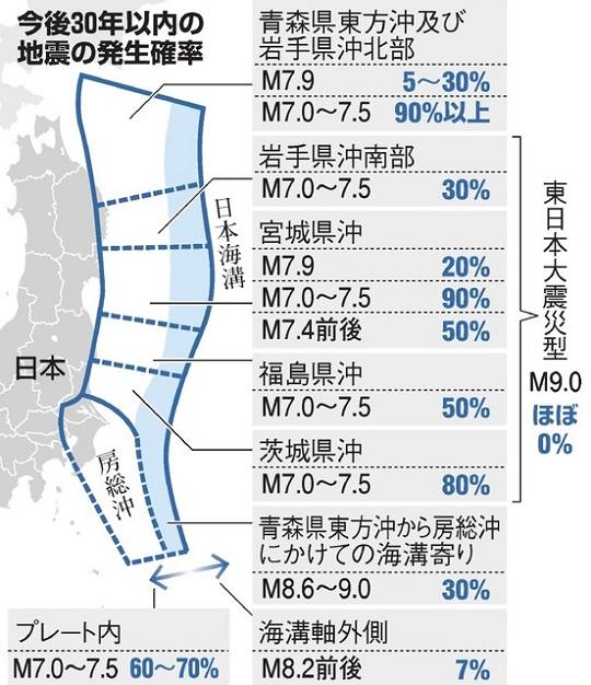 일본지진 발생가능성1 일본해구 지진 발생 확률! 30년 이내 진도7의 대지진은 90%