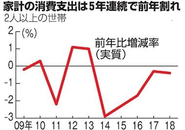 일본 소비지출 일본 가계 소비지출 5년 연속 감소! 근로세대 실질 수입도 줄어..