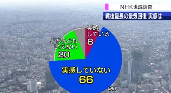 nhk여론조사 경기회복 NHK 2월 여론조사, 경기회복 체감못해 66%