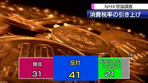 nhk여론조사 소비세인상 NHK 2월 여론조사, 경기회복 체감못해 66%