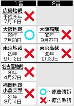 조선학교 배송소송 일본 조선학교 무상교육! 후쿠오카 법원 손해배상 청구 기각