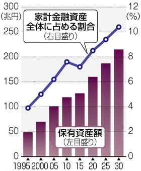 치매환자 금융자산 일본은행, 가계 금융자산 1835조엔으로 7년 연속 최고