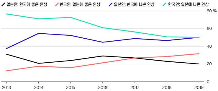 한일관계조사 한일관계 여론조사 60%이상이 악화! 한국인의 대일 호감도는 증가
