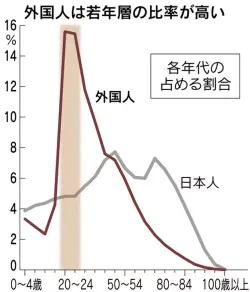 외국인 인구 일본인구 10년 연속 감소! 외국인은 총인구의 2% 초과