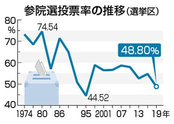 일본선거 투표율 일본 참의원 선거 투표율 50% 못미쳐! 출구조사는 연립 여당 과반 확보