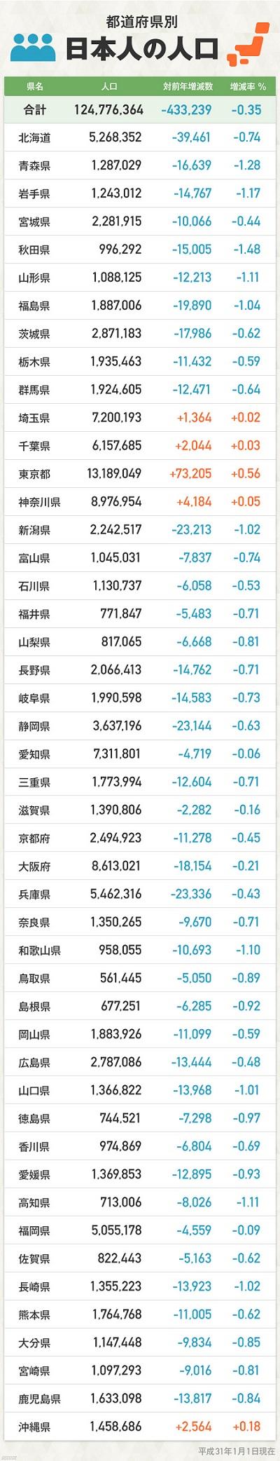 일본인구 지역별 일본인구 10년 연속 감소! 외국인은 총인구의 2% 초과