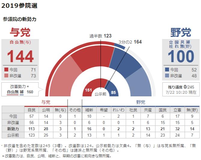 일본 참의원선거 일본 참의원 선거 투표율 50% 못미쳐! 출구조사는 연립 여당 과반 확보