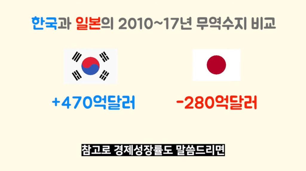한일 무역수지 비교 1024x574 일본의 경제 위기, 아베노믹스 쓰나미가 몰려온다! 아베의 속내는?