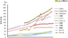 연구자 숫자비교 240x135 일본 농림수산성 2018년 식량자급률은 37%로 역대 최저!
