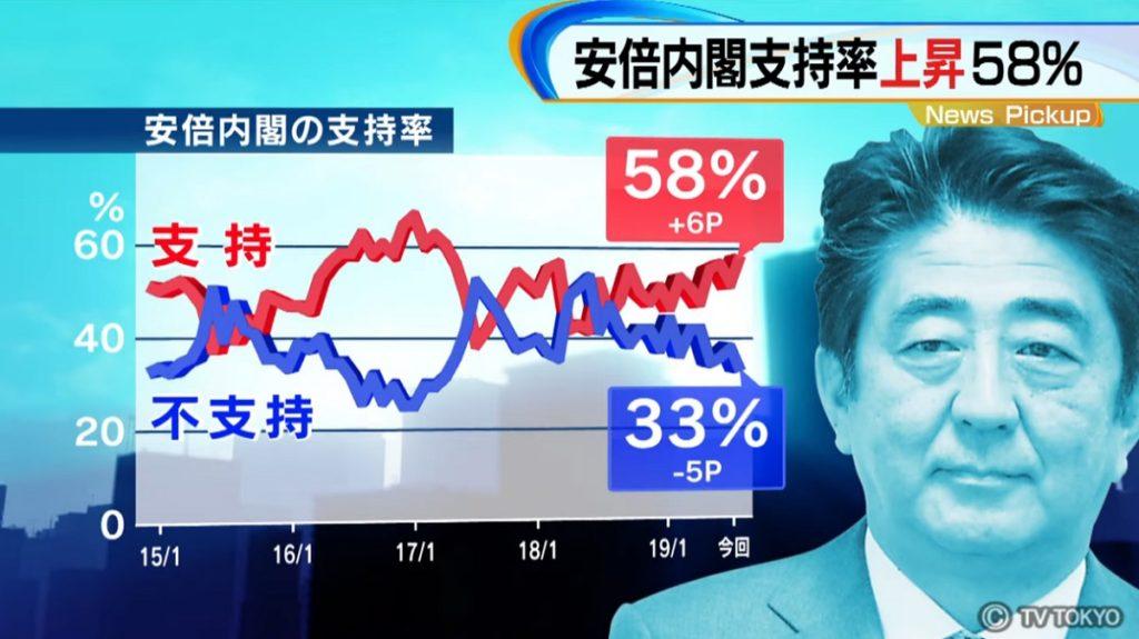 아베내각지지율 1024x575 일본 NHK 9월 여론조사! 아베내각 지지율 48%, 한일관계 개선 서두를 필요없어..