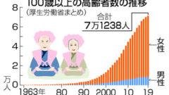 centenarian 240x135 생방송 중 극우 패널의 한국여성 폭행 주장 혐한 발언 사과하는 일본방송