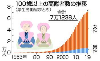 centenarian 일본 공휴일 경로의 날! 100세이상 장수 백세인 첫 7만명 돌파