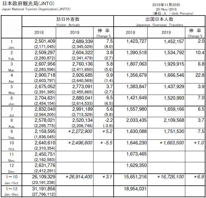 일본정부관광국 10월 방일 외국인 5.5% 감소! 한국인 여행객 감소폭( 65.5%) 확대