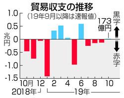 일본 무역수지 흐름 일본 10월 무역수지 4개월만에 흑자! 한국의 수입, 수출 큰폭 감소
